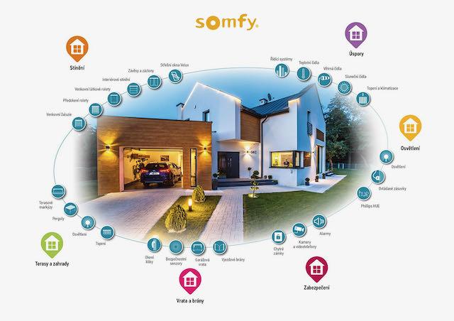 Somfy automatizace